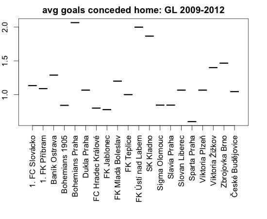 Průměrný počet obdržených gólů na domácím hřišti