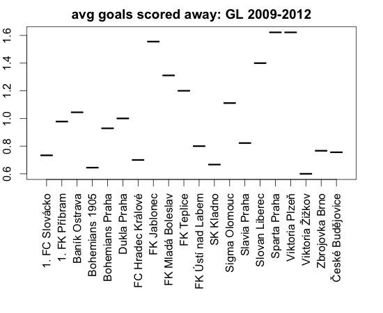 Průměrný počet vstřelených gólů na venkonvním hřišti