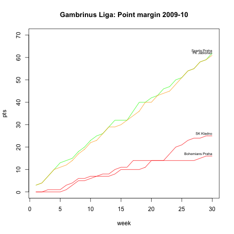 Point Margin Gambrinus liga 2009/10