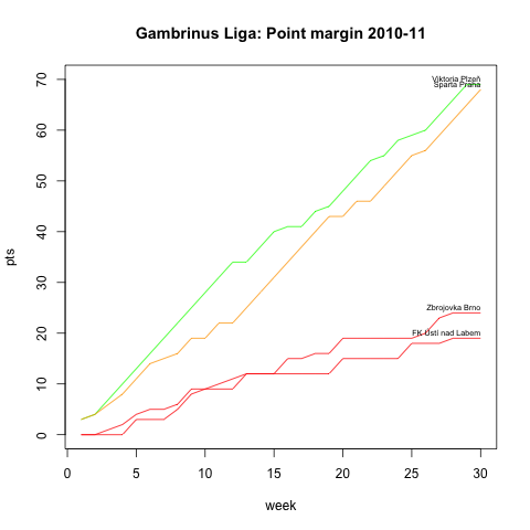 Point Margin Gambrinus liga 2010/11